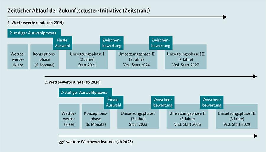 """Abbildung: Förderschema der """"Zukunftscluster-Initiative"""""""